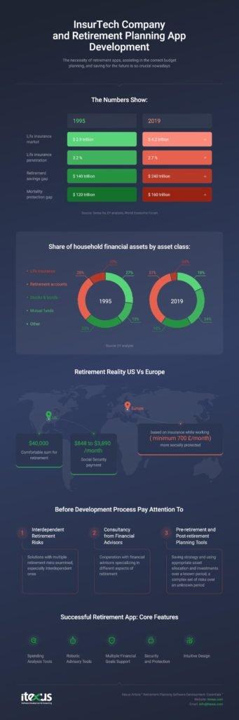 retirement planning app development