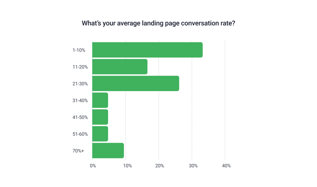 landing page conversion rates