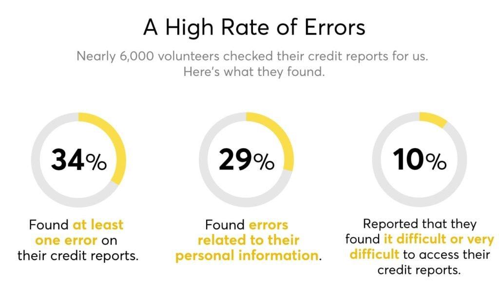 credit scoring apps