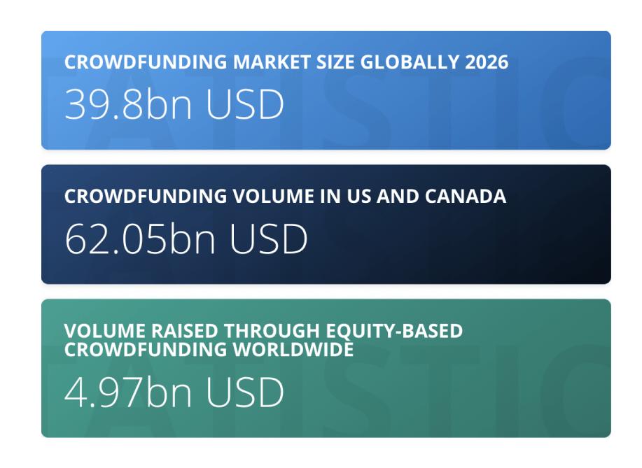 crowdfunding solution development